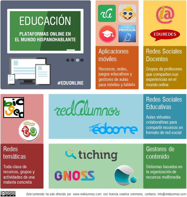 Educación: plataformas online para el mundo hispanohablante
