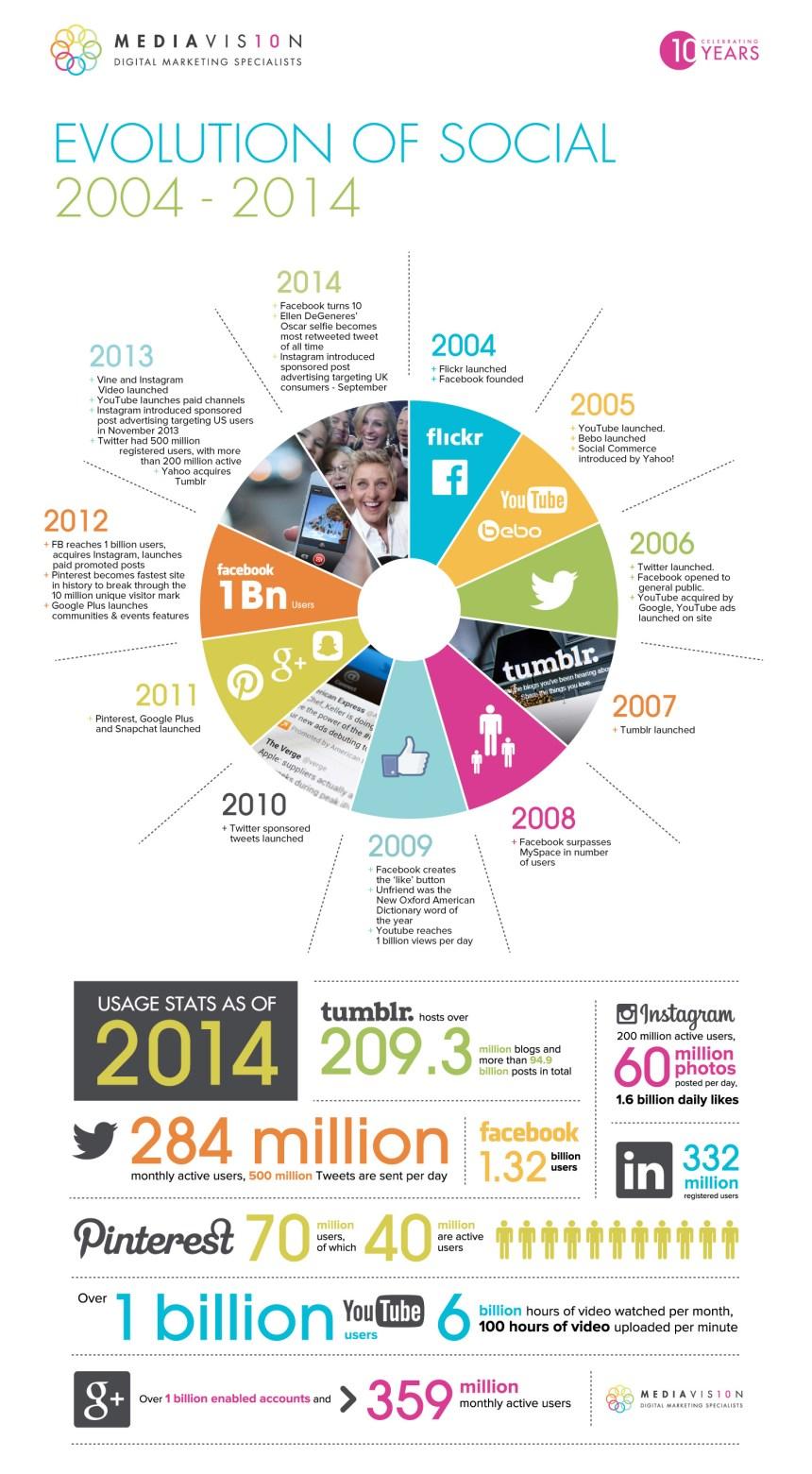 Evolución de las Redes Sociales 2004-2014