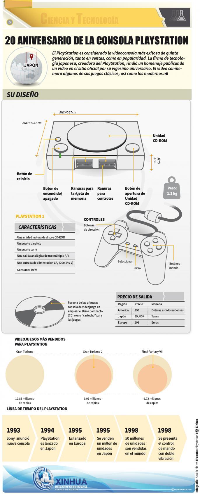 Cómo era la primera Playstation ¿te acuerdas?