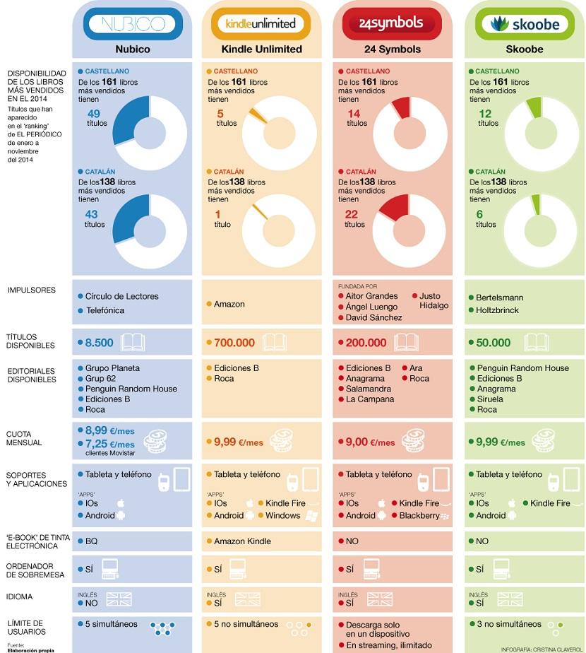 Comparativa principales servicios de libros en tarifa plana