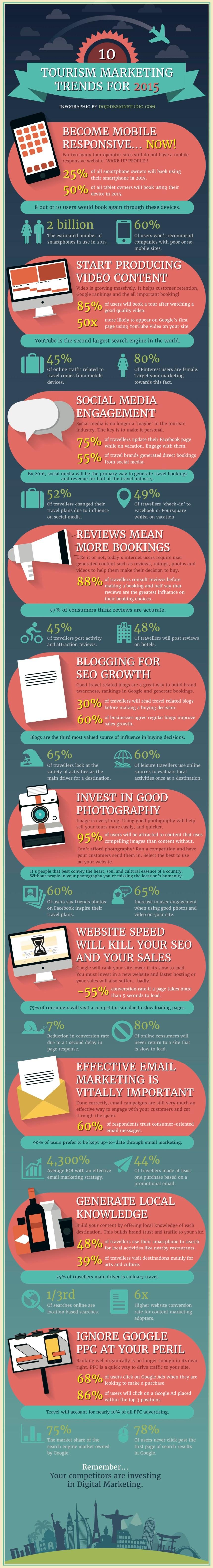 10 tendencias en marketing turístico para 2015