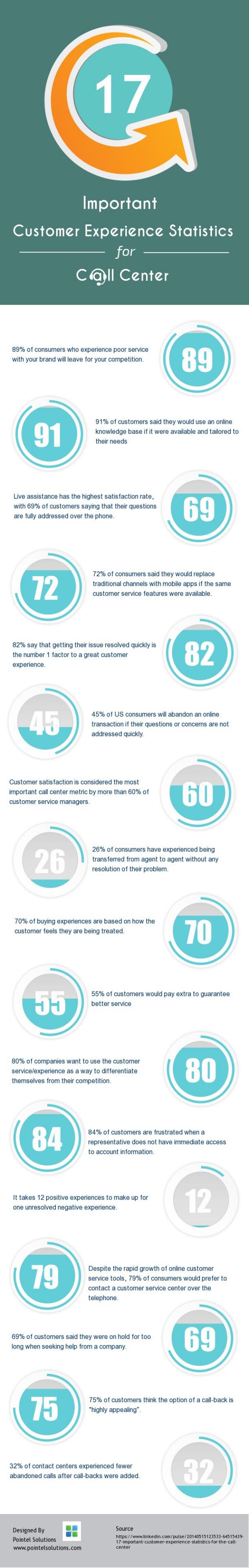 17 datos sobre experiencia al cliente para Call Center