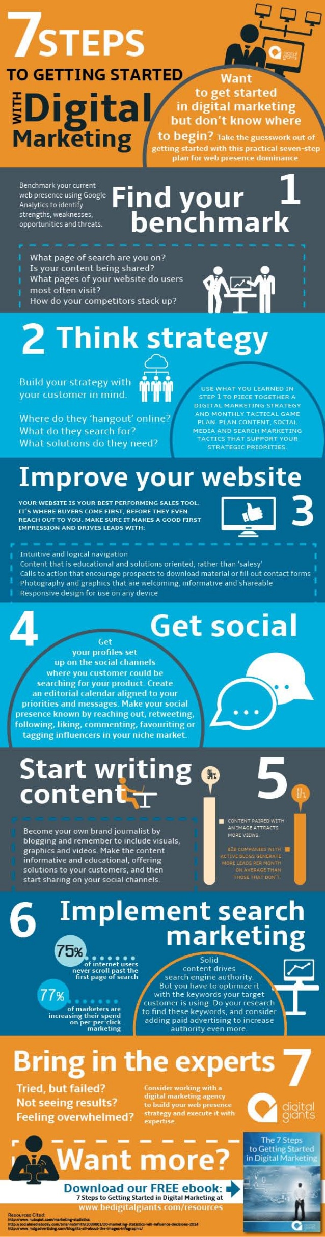 7 pasos para comenzar con marketing digital