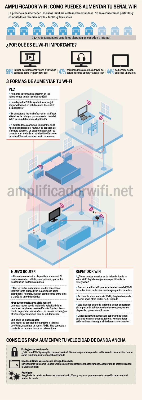 Cómo aumentar tu señal WiFi
