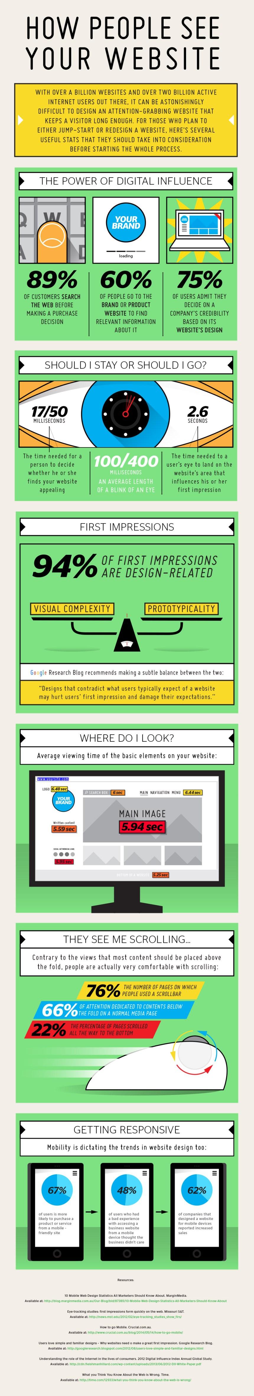 Cómo ve la gente tu web (debes saberlo para mejorarla)
