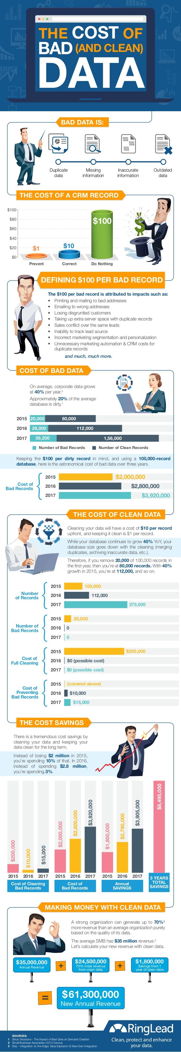El coste de tener datos de mala calidad en tu empresa