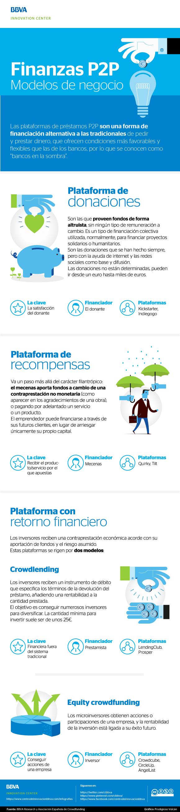 Finanzas P2P: Crowdfunding y más