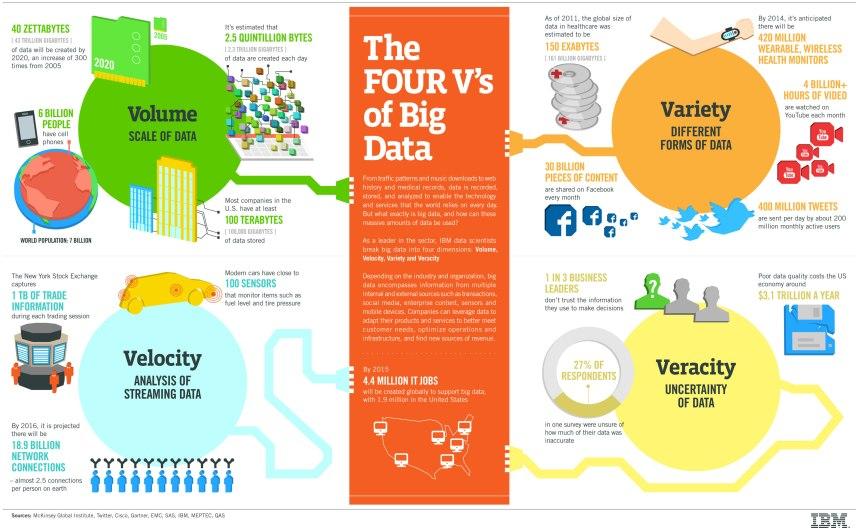 """Las 4 """"V"""" del Big Data (según IBM)"""
