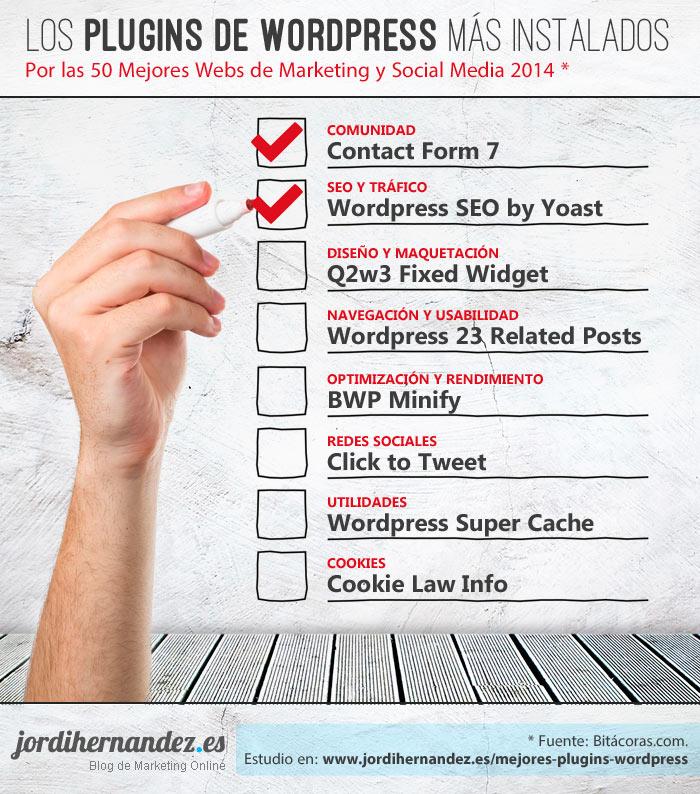 Plugins de WordPress favoritos de la gente de marketing