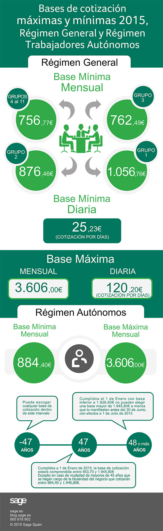 Bases de cotización Seguridad Social 2015