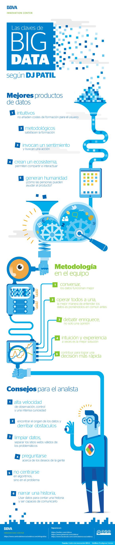 Las claves del Big Data