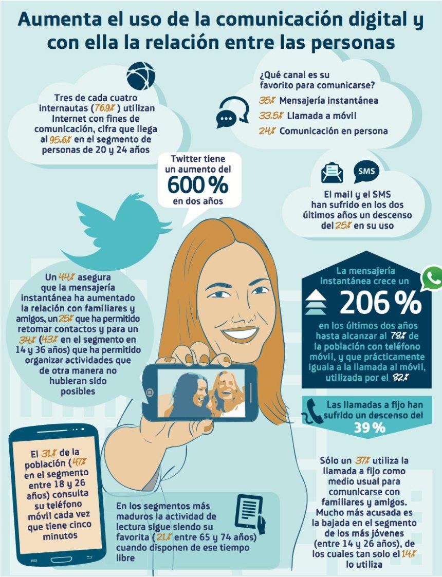 Aumenta el uso de la comunicación digital