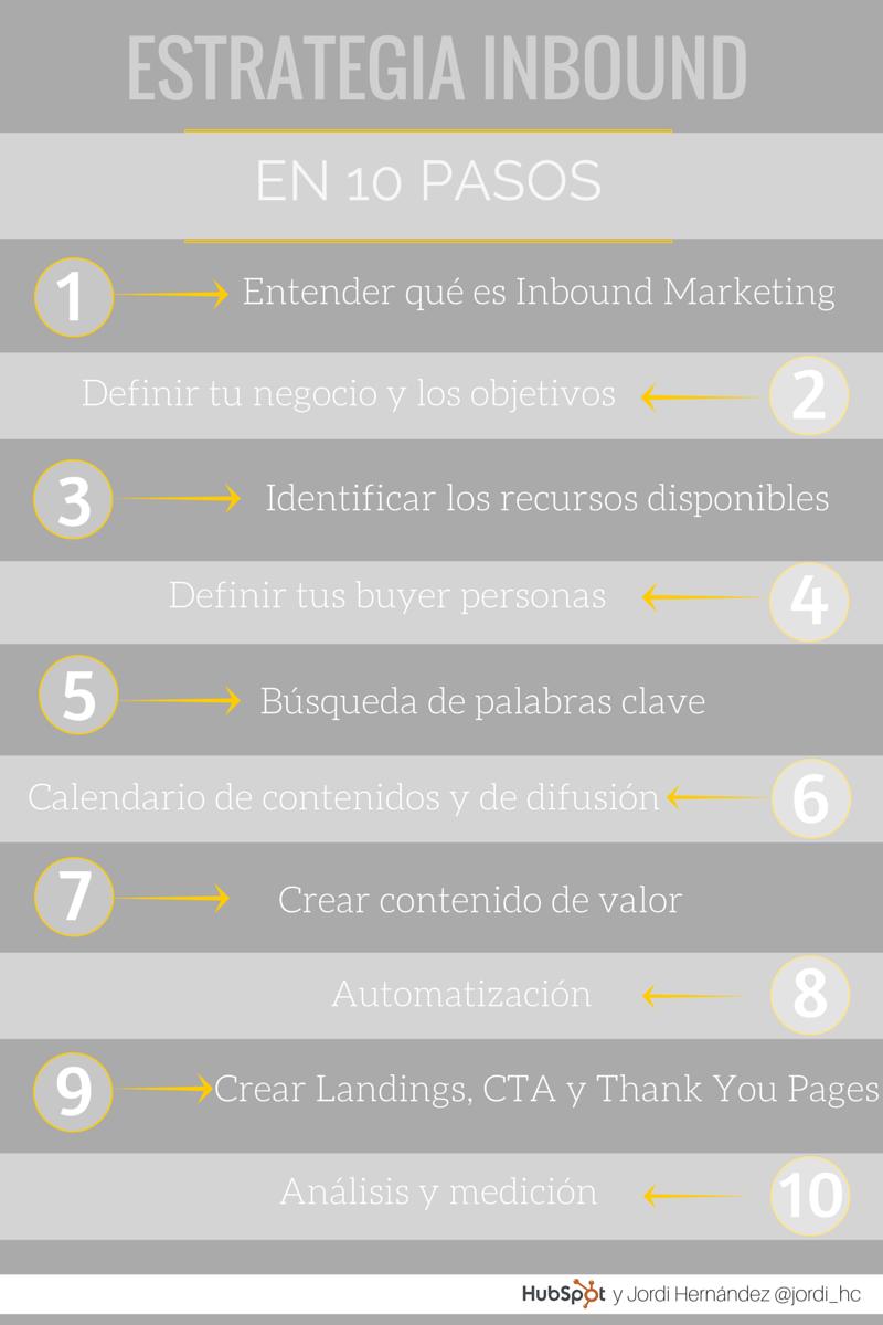 Estrategia de Inbound Marketing en 10 pasos