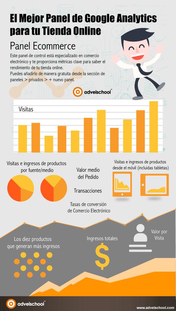 El mejor panel de Google Analytics para tu Tienda Online