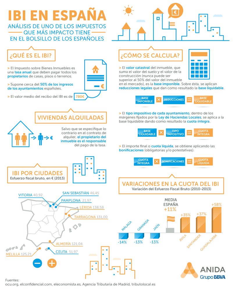 Impuesto de bienes inmuebles ibi en espa a infografia - Bienes raices espana ...
