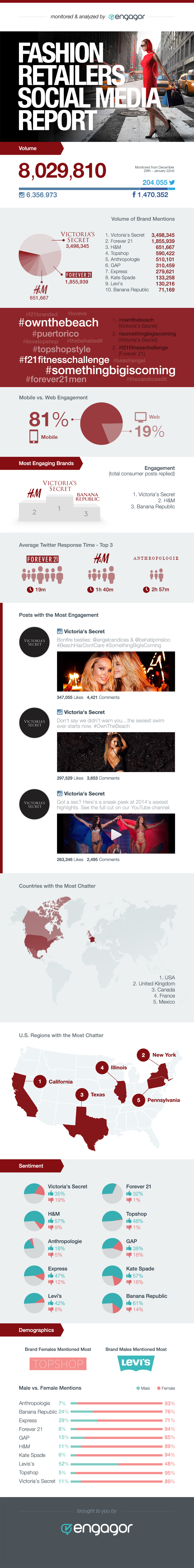 Informe sobre Redes Sociales del sector reatil moda