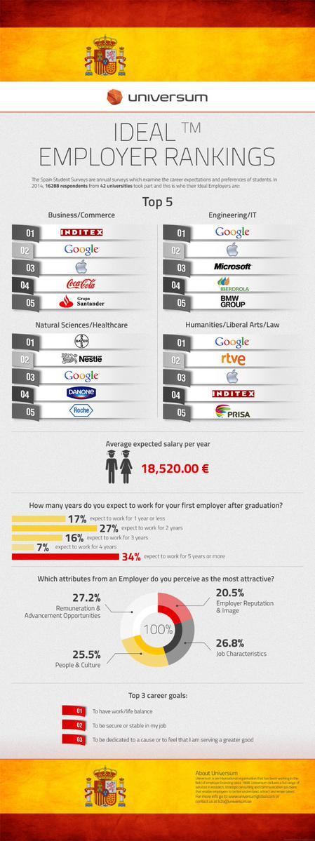 Las mejores empresas para trabajar (según los estudiantes españoles)