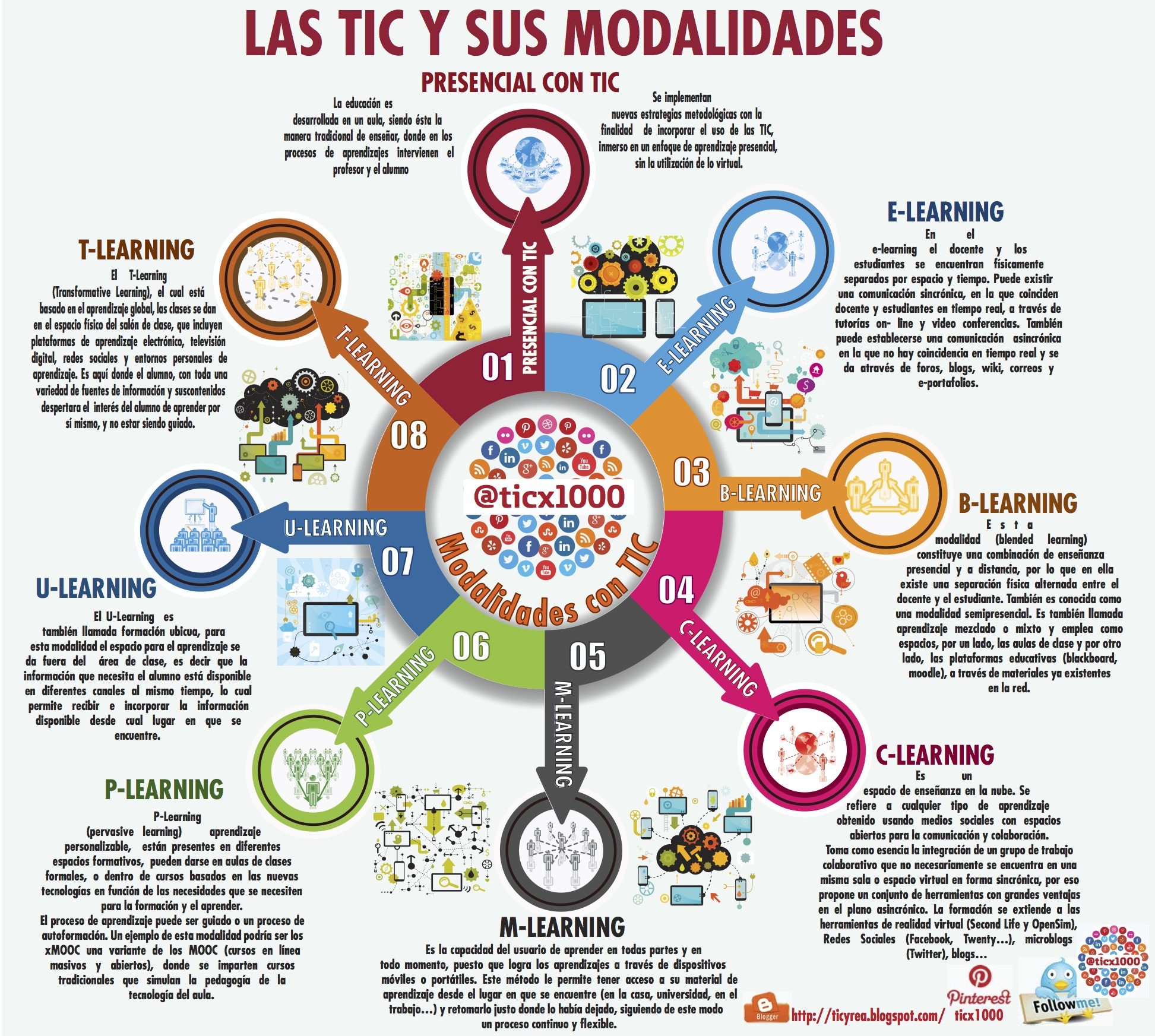 Modalidades tic de la educaci n infografia infographic - Organizador mandos a distancia ...