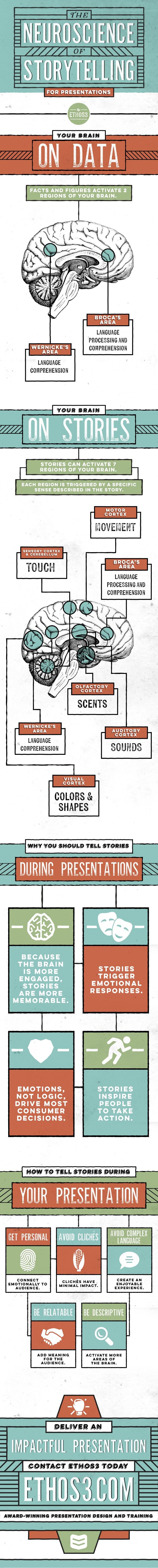 La neurociencia del storytelling para presentaciones