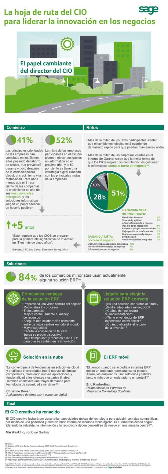El papel del CIO en la innovación en las empresas