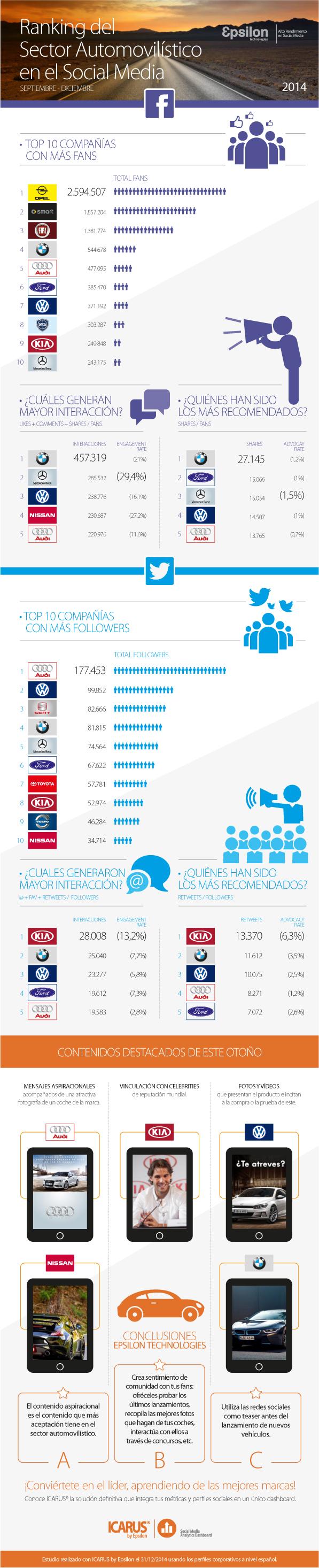 Ranking del sector automovilístico en Redes Sociales