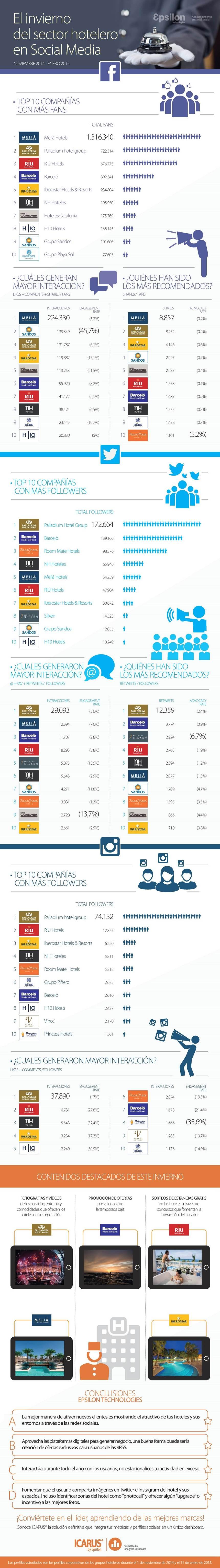 El sector hotelero en Redes Sociales