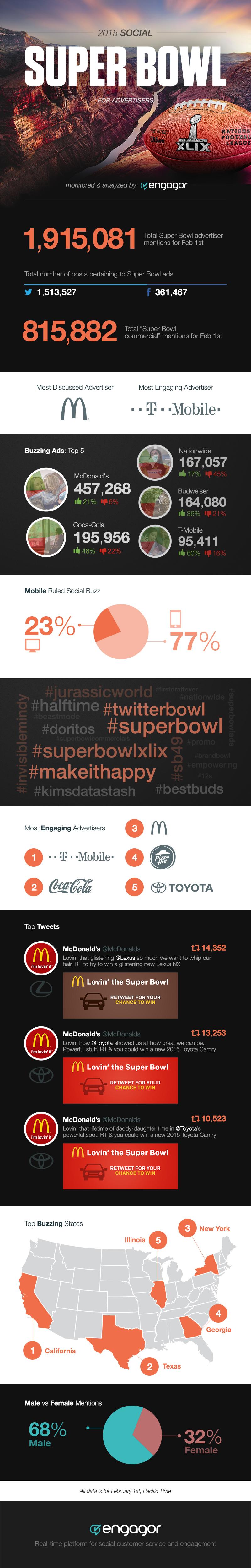 Social Super Bowl 2015