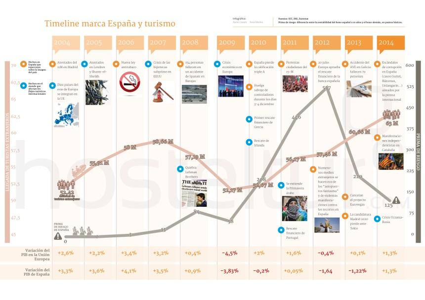 Timeline Marca España y Turismo