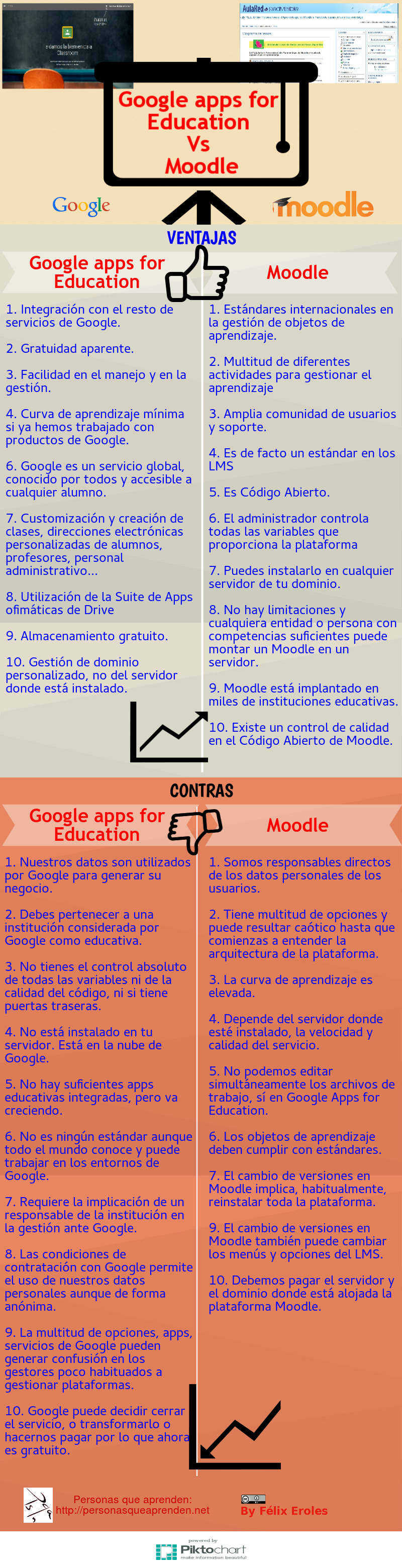 Google Apps for education vs Moodle