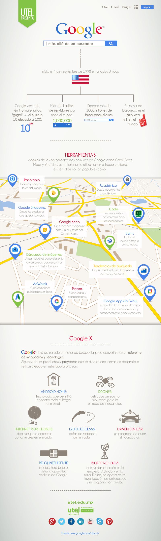 Google: más allá del buscador