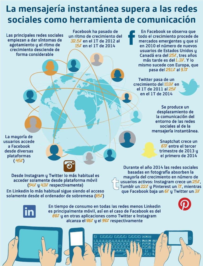 La mensajería instantánea supera a ls Redes Sociales en comunicación