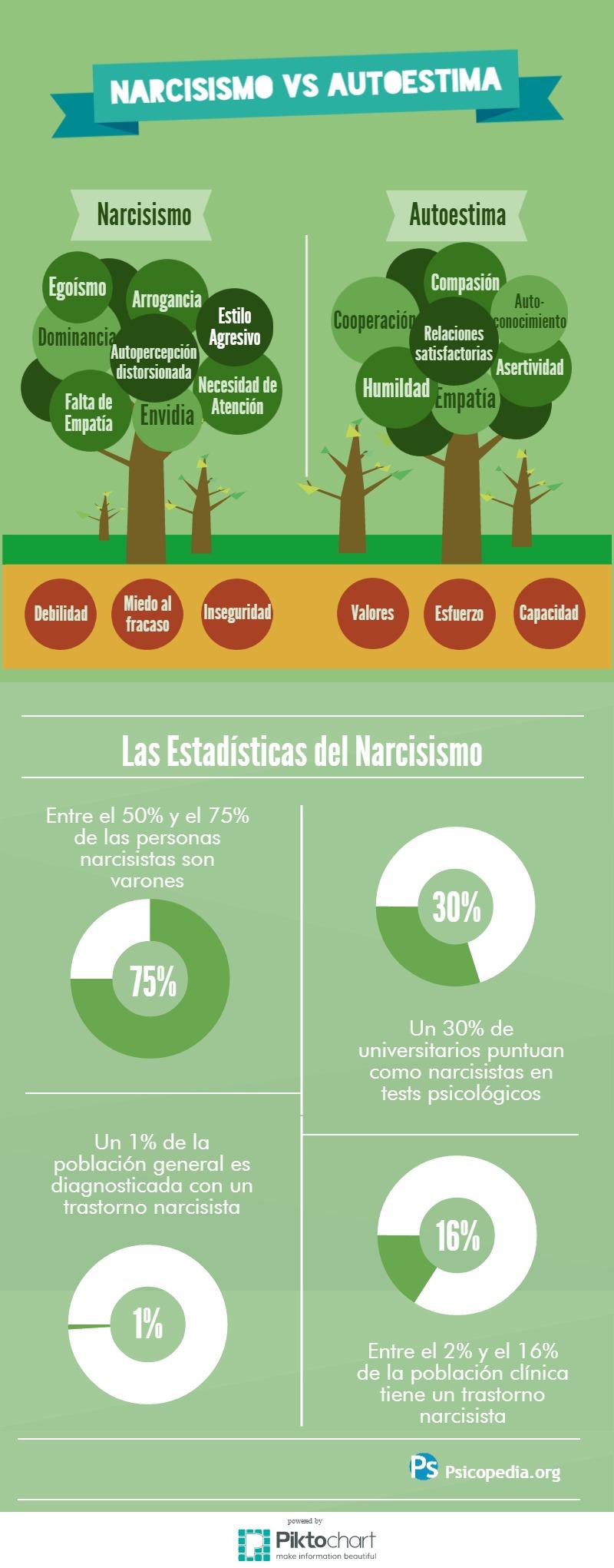 Narcisismo vs Autoestima