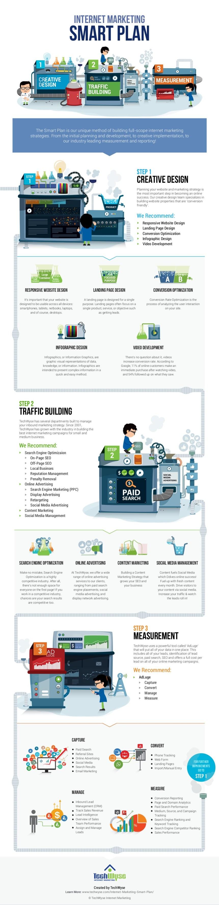 Cómo hacer un Plan de marketing en Internet SMART