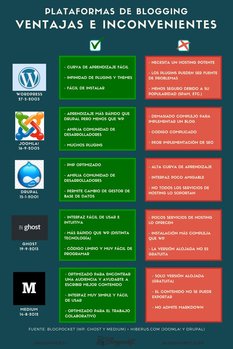 Plataformas de blogging: ventajas e inconvenientes