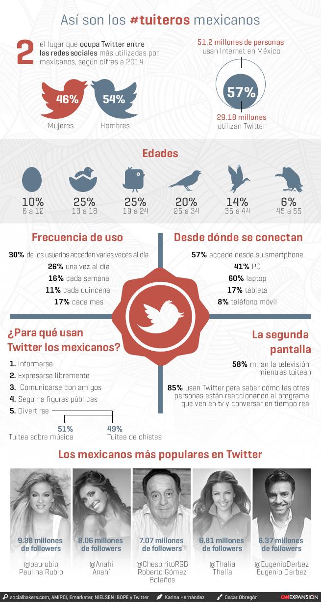 Cómo son los tuiteros mexicanos