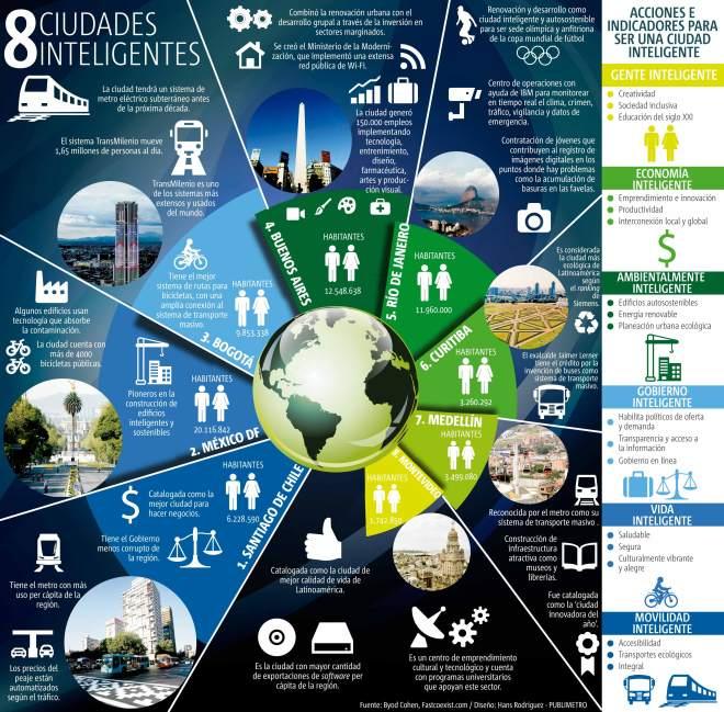 8 ciudades inteligentes de Latinoamérica