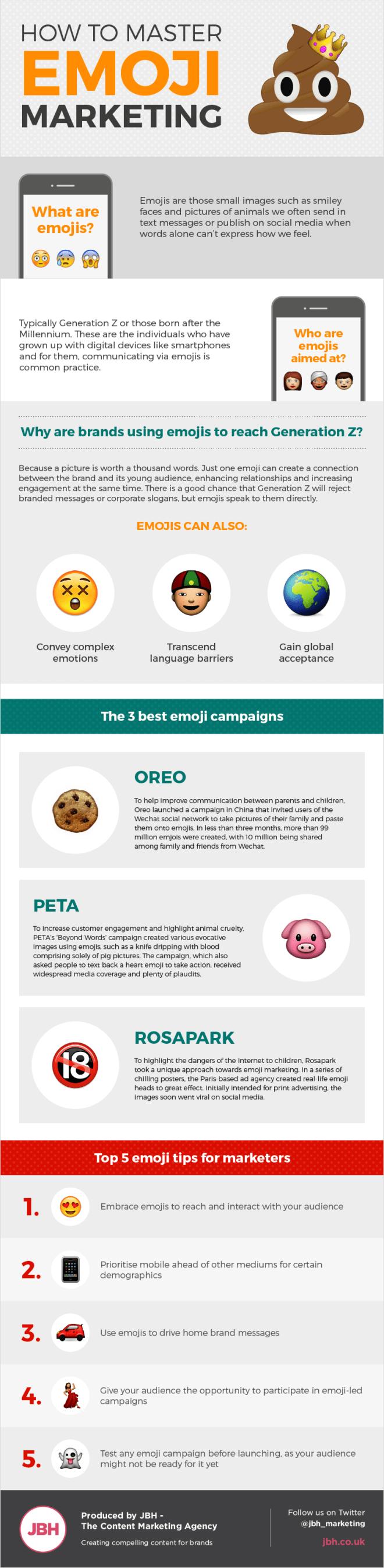 Cómo dominar el Emoji Marketing