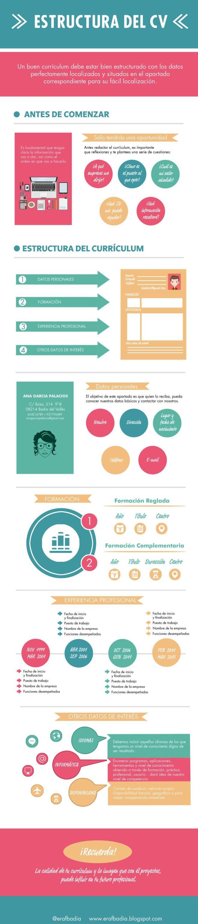 Estructura y contenido de un Curriculum