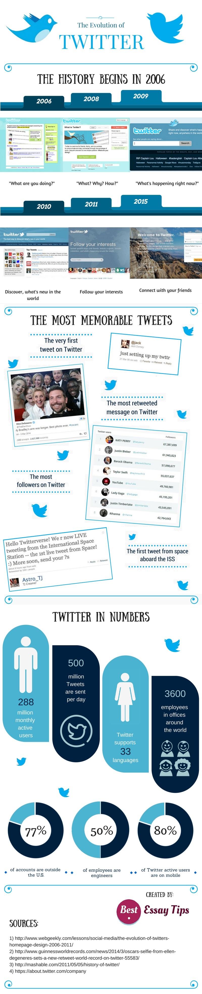 La evolución de Twitter