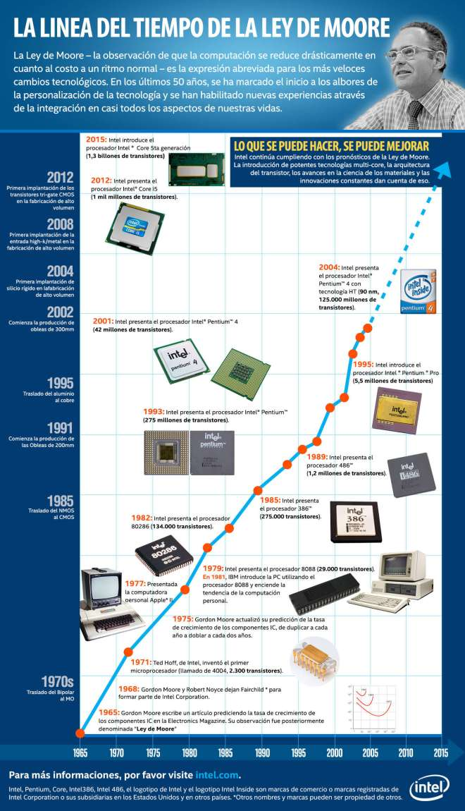 Historia de la Ley de Moore