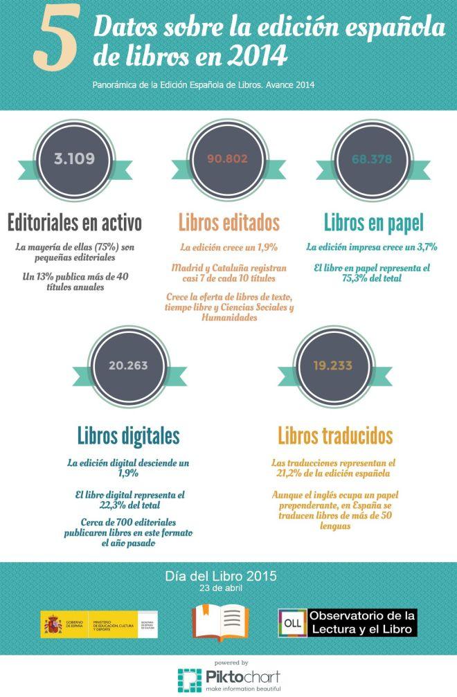 5 datos sobre la edición de libros en España 2014