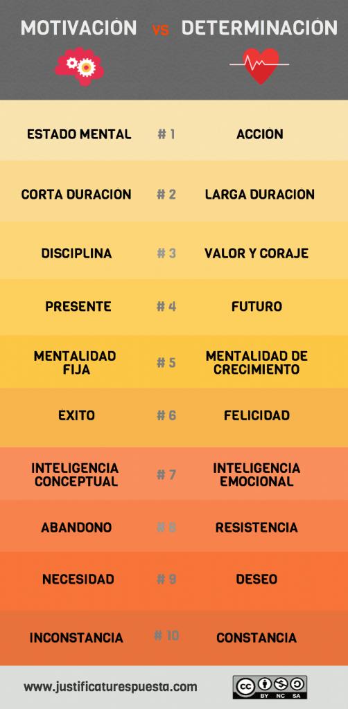 Motivación vs determinación