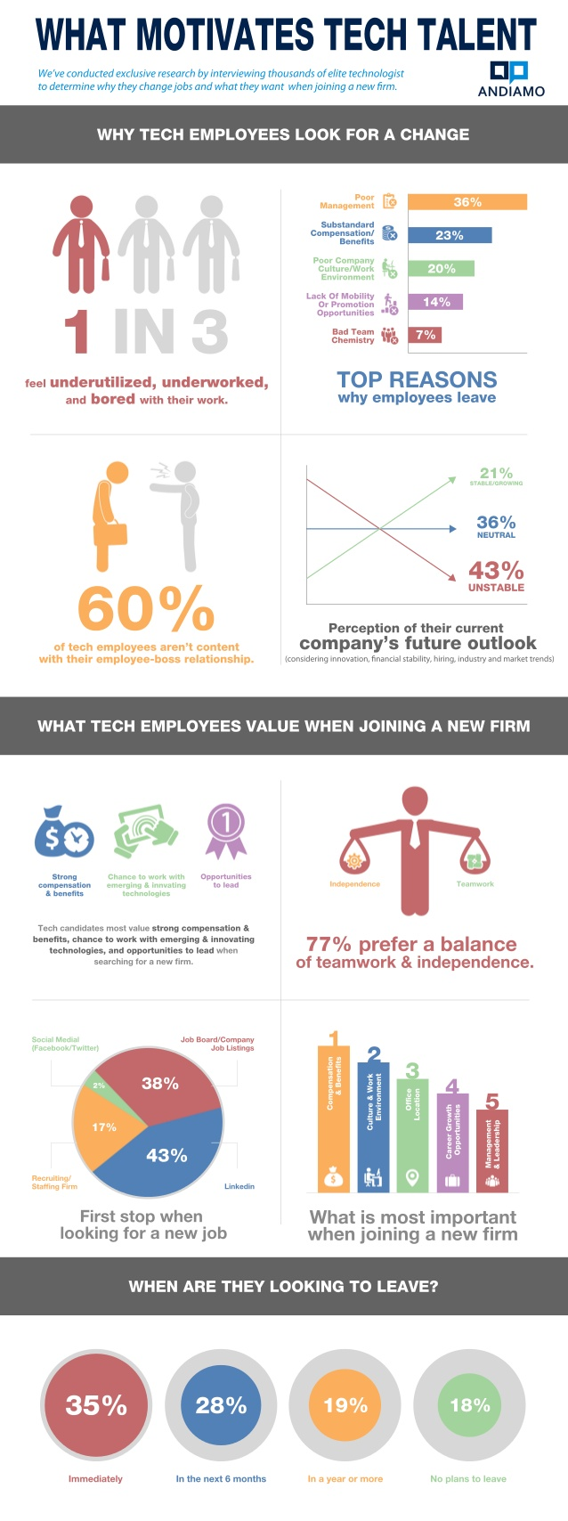 Qué motiva al talento tecnológico