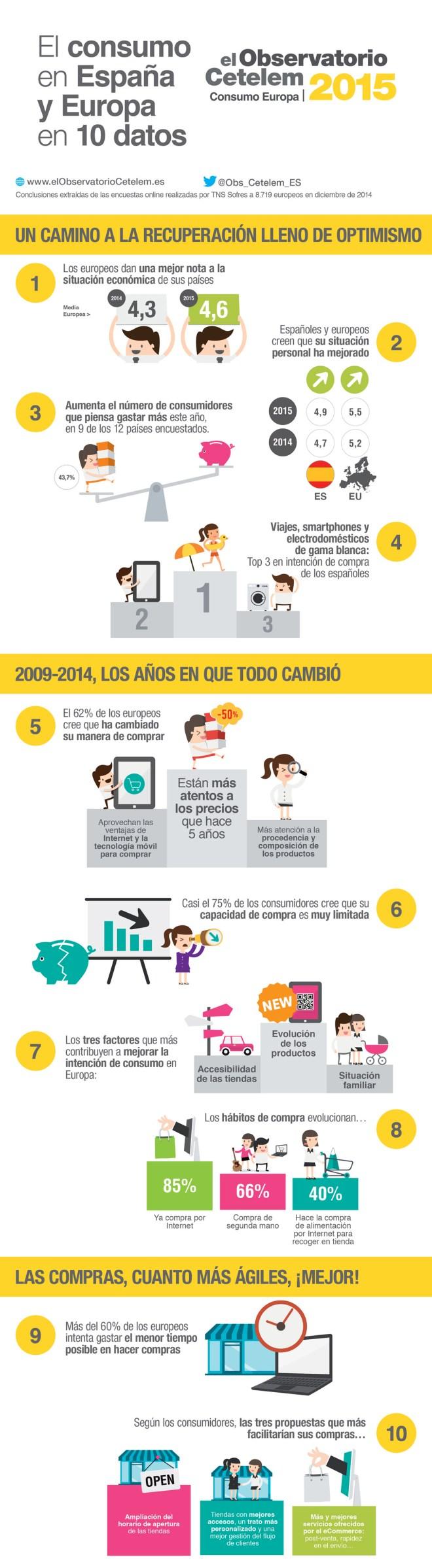 Consumo en España y Europa en 10 datos