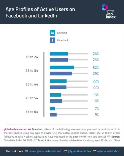 Qué edades tienen los usuarios de FaceBook y Linkedin