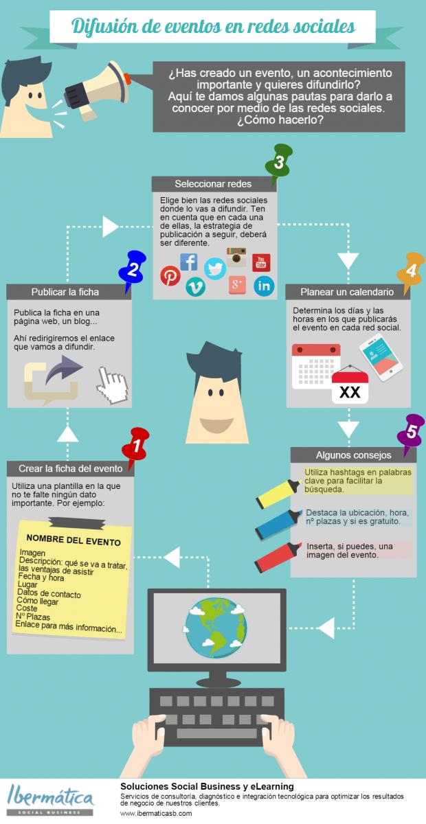 Difusión de eventos en Redes Sociales