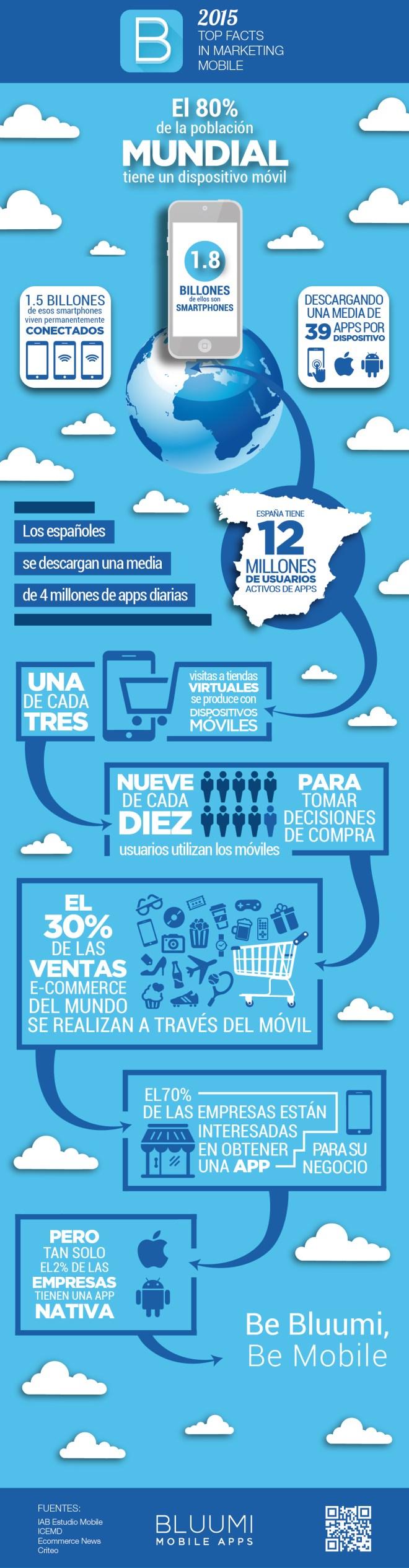 Marketing móvil: los datos que debes conocer