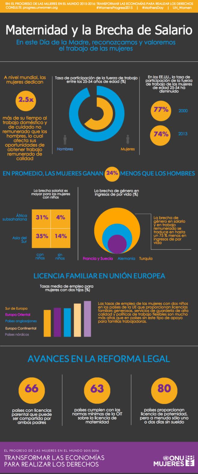 Maternidad y brecha salarial