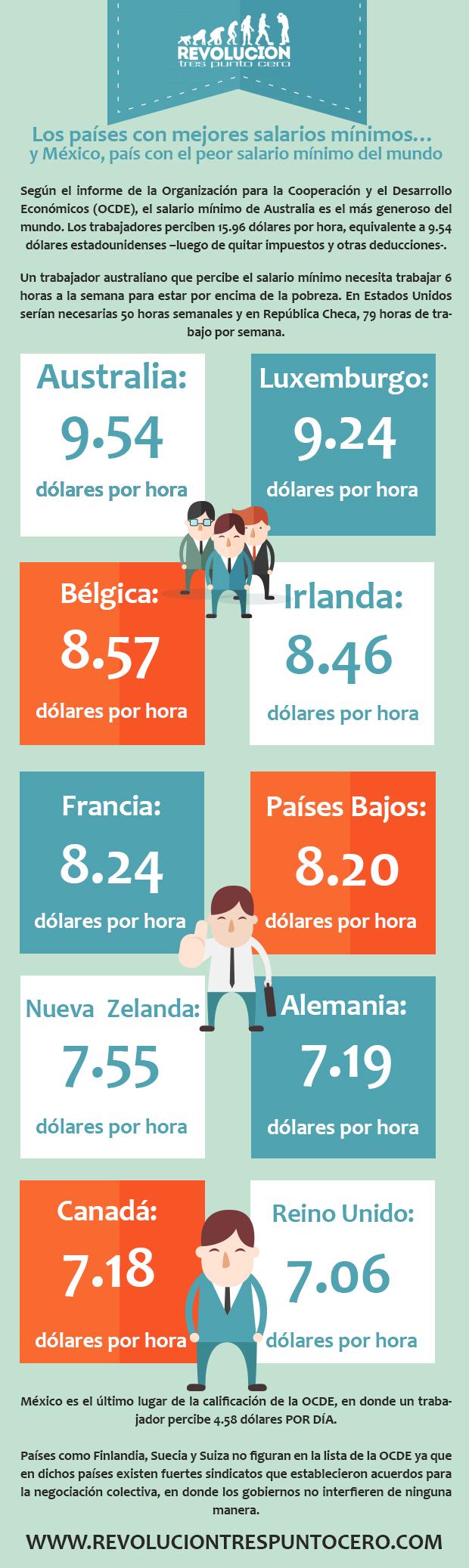 Los países con mejores salarios mínimos