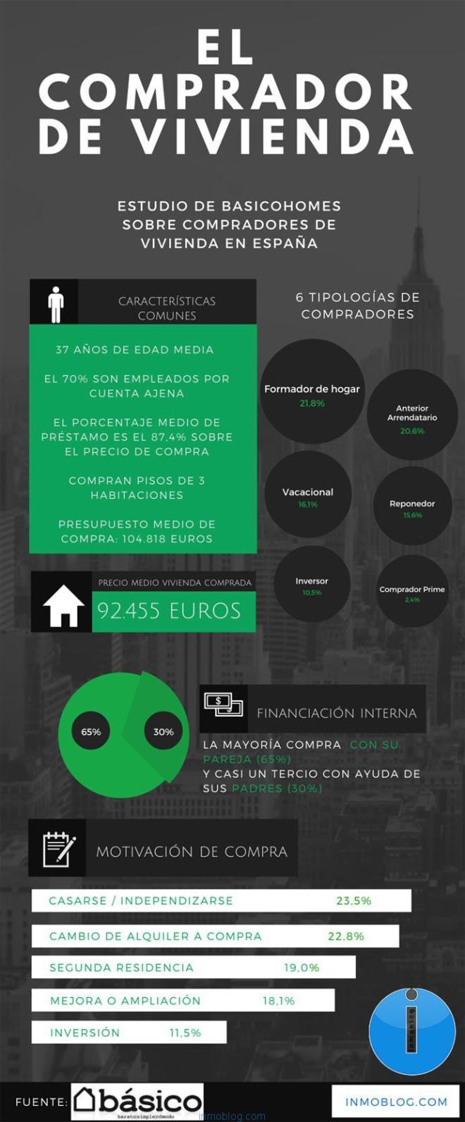 Perfil del comprador de vivienda en España